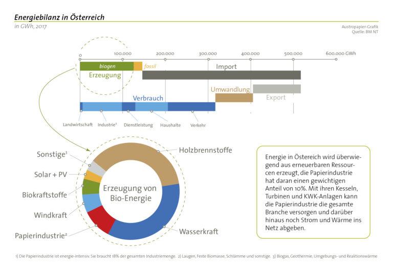 aupa grafik energiebilanz 2017