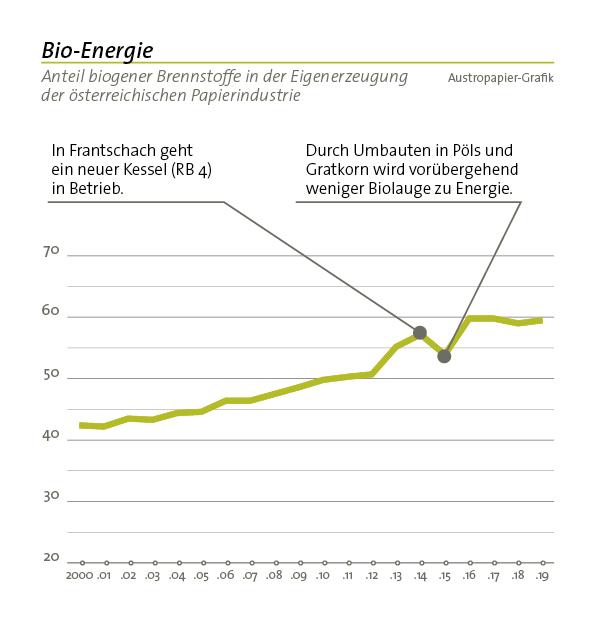 bio energie april2020