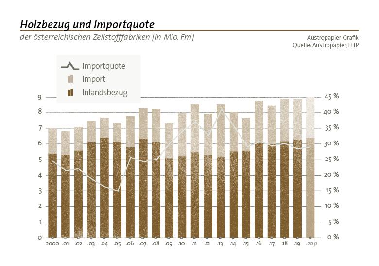 holzbezug importquote april2020