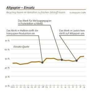 Altpapier Einsatzquote 2019