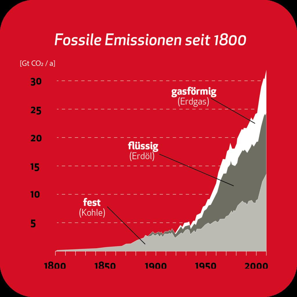 2 fossile emissionen