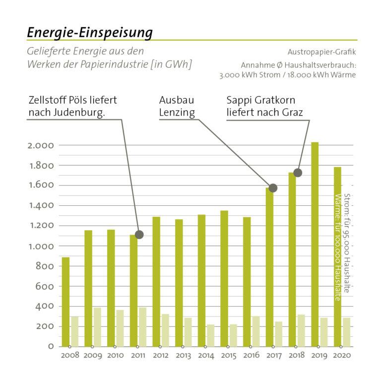 34 energieeinspeisung