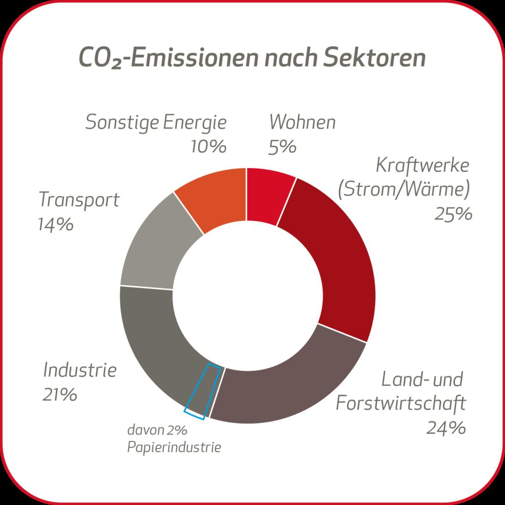 4 co2 emissionen sektoren