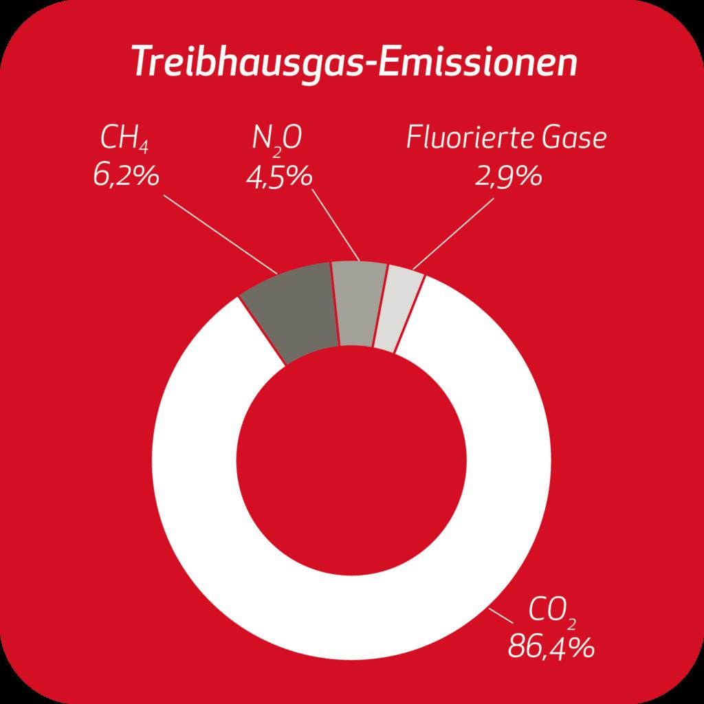 5 treibhausgas emissionen
